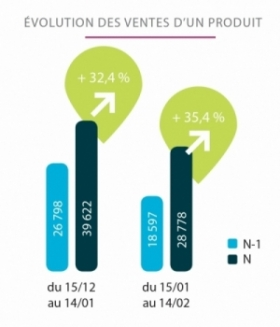 Evolution de vente d'un produit pharmagest